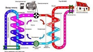 Почему отключают горячую воду?(Экономия на стирке: http://www.youtube.com/watch?v=K8DCGDEifkc Зачем нужны плановые профилактические отключения горячего..., 2014-05-21T21:07:51.000Z)