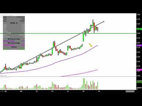 Geron Corporation - GERN Stock Chart Technical Analysis for 03-15-18