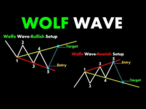 WOLF WAVE #ChartPatterns Candlestick | Stock | Market | Forex | crypto | Trading | New | #Shorts