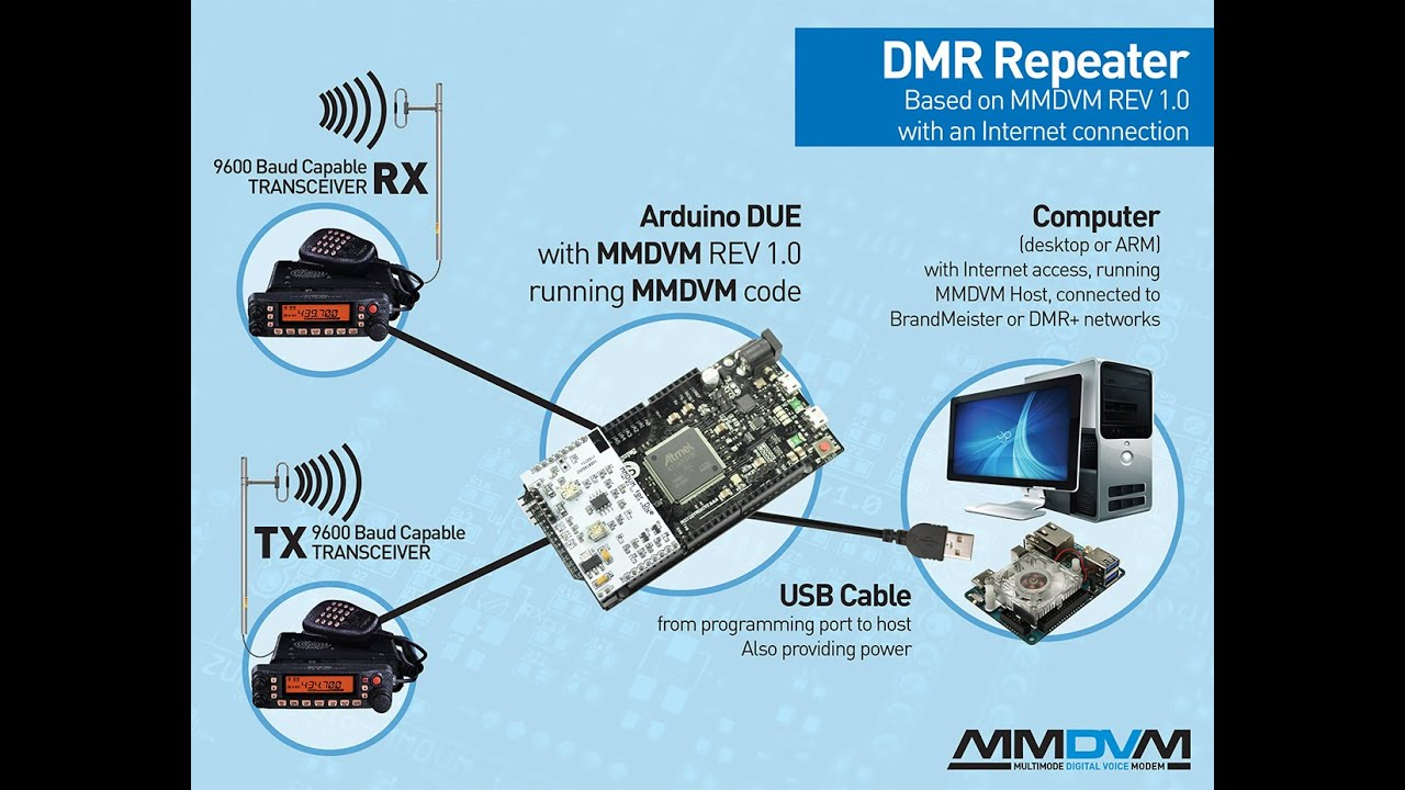 MMDVM DMR DSTAR Repeater Maker! ** Kit Board Build **