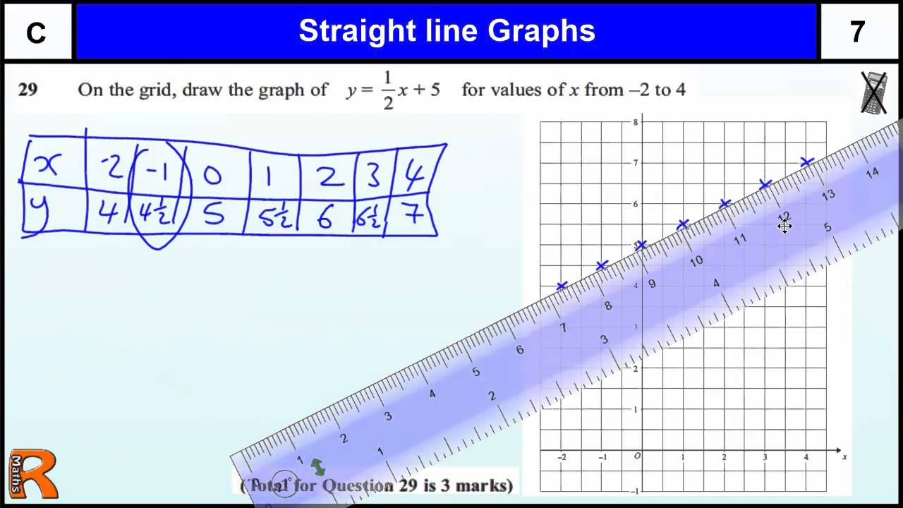 Drawing Line Graph Questions : Straight line graphs gcse maths foundation revision exam