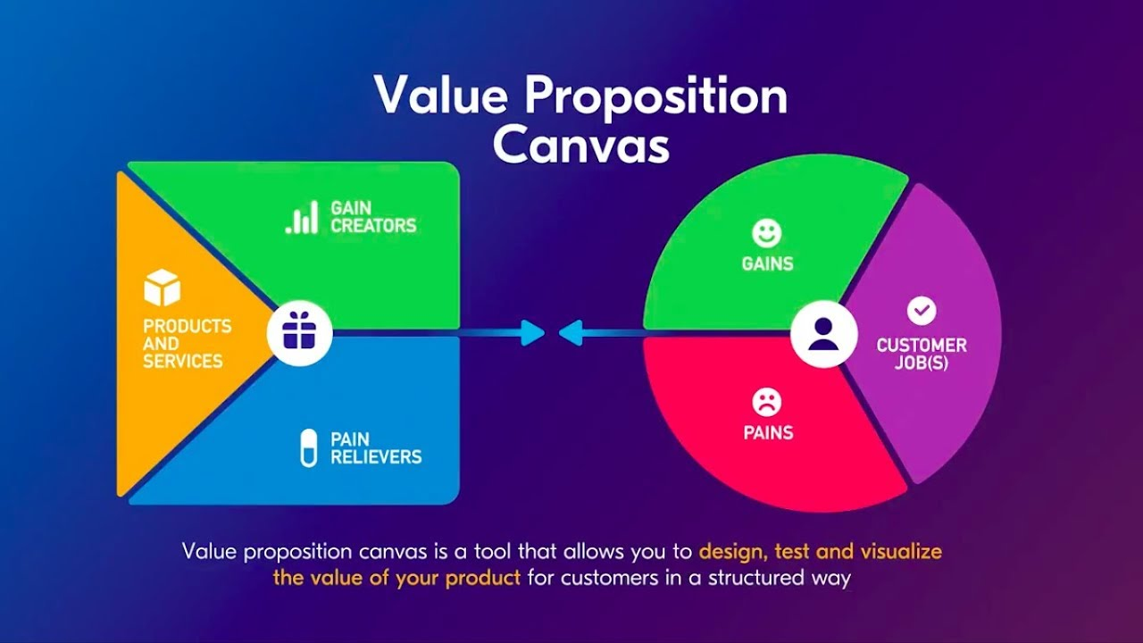 Value Proposition Canvas Explained Through The Uber Example Youtube