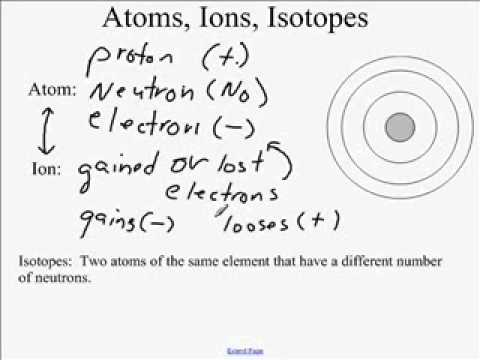 AtomsIonsIsotopes wmv