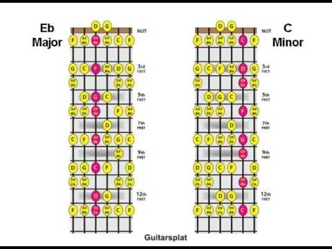 Major Minor Chord Relationship Lesson 10 D Eb Cm Chords Youtube