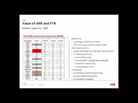 Use FTR ARR to Hedge Financial Risk and Enhance Power Market Models