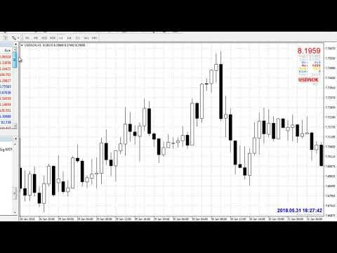 Самые интересные валютные пары для торговли на форекс