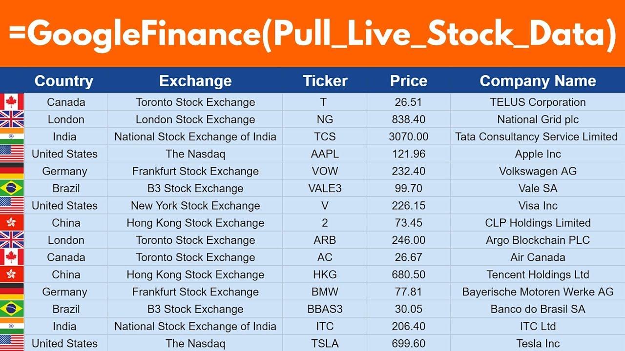 bitcoin preț google finance