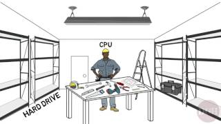 Computer Skills Course: Hard Drives and RAM