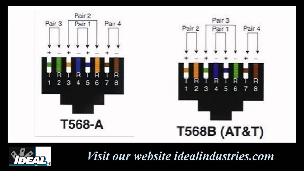 568a vs 568b wiring tip youtube ethernet cable wiring 568a vs 568b cat 6 wiring diagrams [ 1280 x 720 Pixel ]
