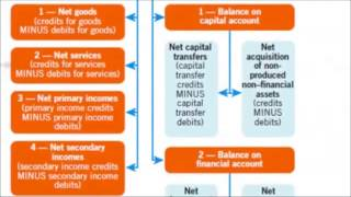 study the balance of payments of