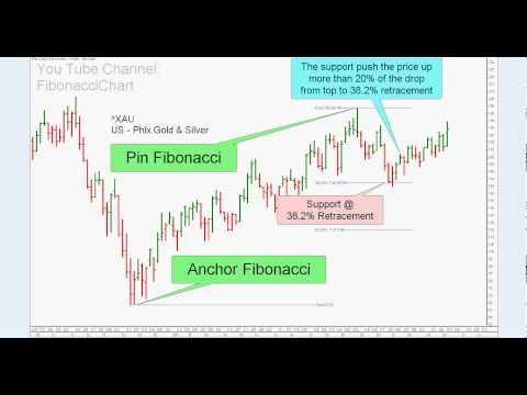 Fibonacci 38.2%  Gold and Silver Index - Example 044