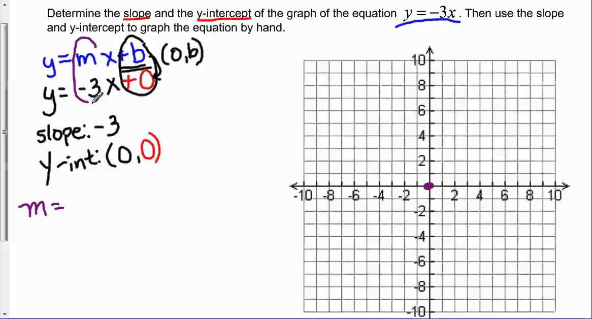 Determine the slope and y-intercept of y = -3x and graph ...