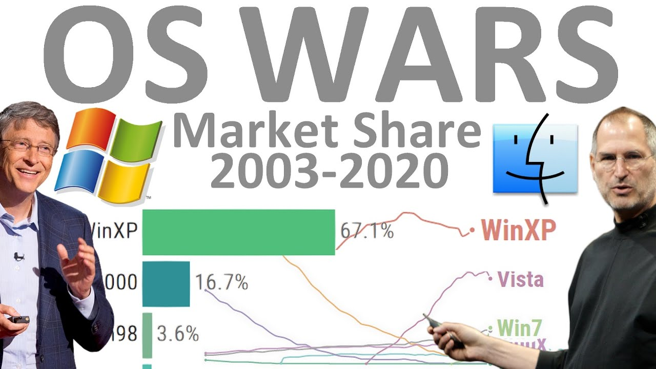 OS Wars: Most Popular Operating Systems Market Share 2003-2020 (Desktop and Mobile)