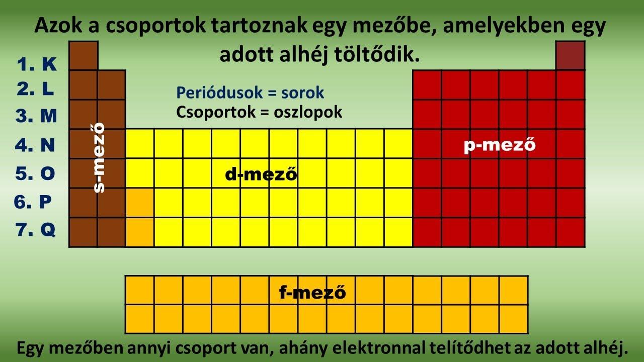 A Magyarországon előforduló féregfertőzések, Enterobiosis inkubációs periódusos kezelés