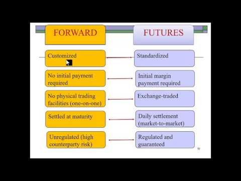 Derivatives & Hedging