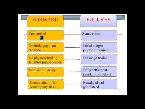 Derivatives & Hedging - Intro