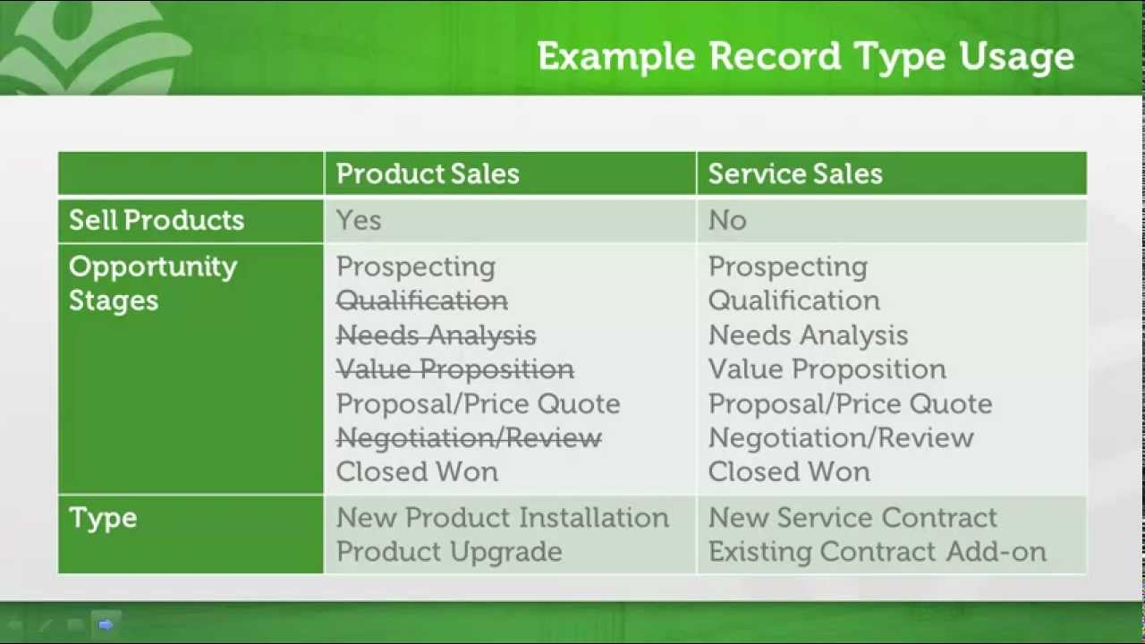 Introduction to Salesforce Record Types | Certified On Demand
