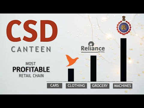 CSD Canteen | Officers, JCO & ORs Purchase Limits | Liquor, Cars, Grocery, Machines