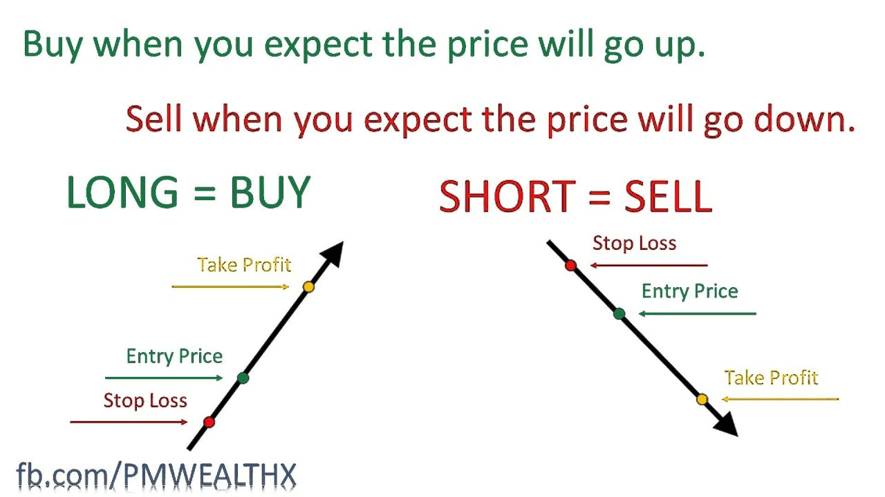 Long short forex trading