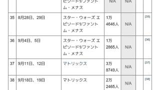 1998年日本週末興行成績1位の映...