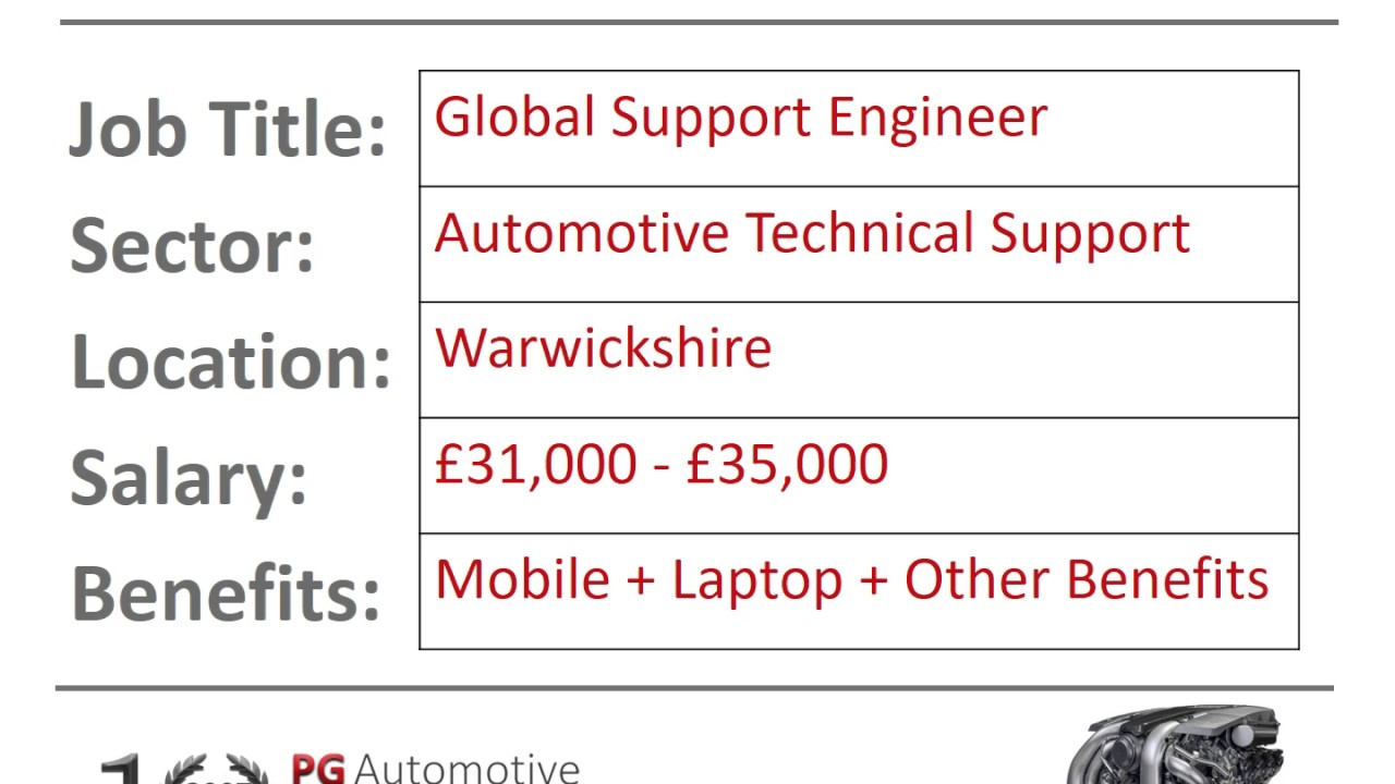 20261 - Global Technical Support Engineer - YouTube