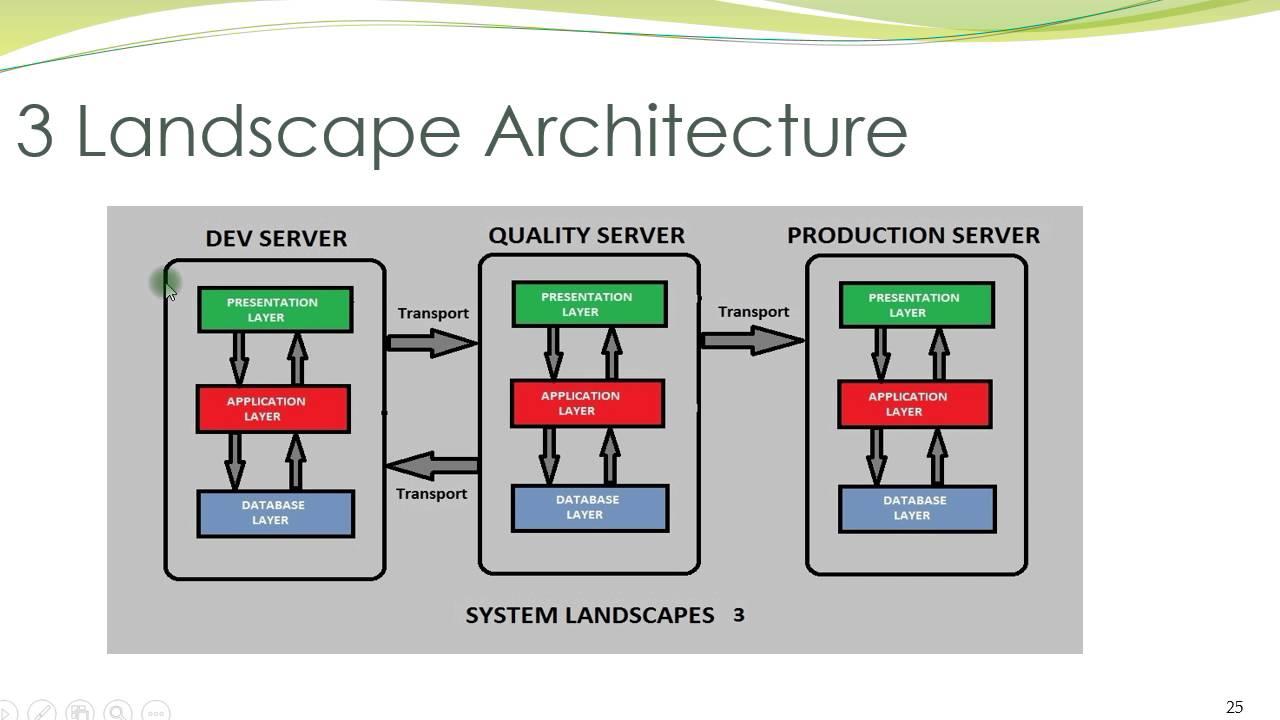 sap system landscapes [ 1280 x 720 Pixel ]