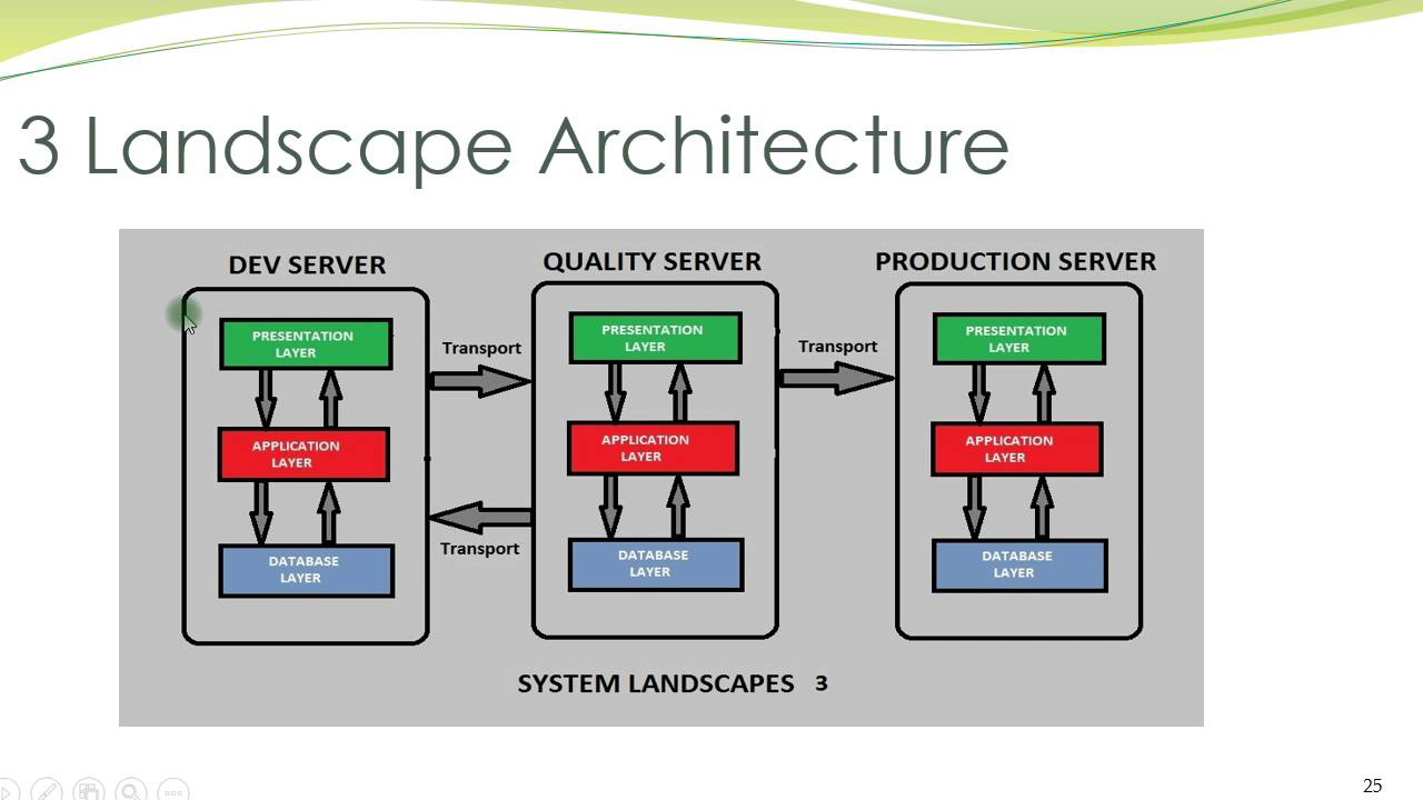 hight resolution of sap system landscapes