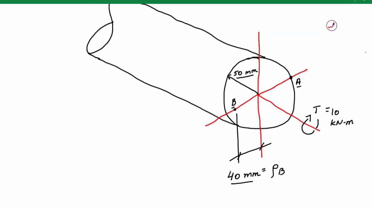 shear stress due to torsional loading  mechanics of