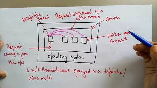 threads in distributed system  | distributed system | Lec-37 | Bhanu Priya