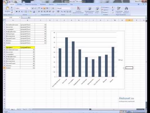 Как построить диаграмму в excel по данным