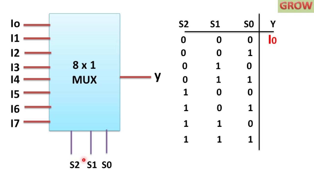 8 X 1 Multiplexer