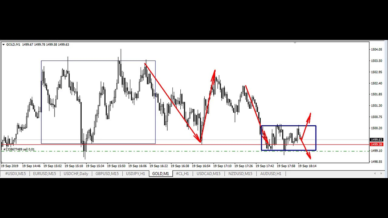 RSI Trading Strategy - Simple to Learn Trading Strategy (Updated )