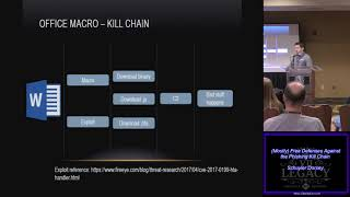 T406 Mostly Free Defenses Against the Phishing Kill Chain Schuyler Dorsey
