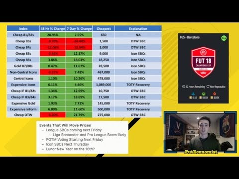 NEW PROFITABLE SBC + WHEN TO SELL INVESTMENTS - MARKET WATCH