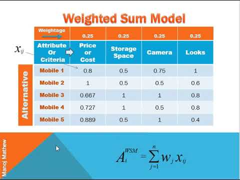 WSM & WPM (Weighted Sum Model & Weighted Product Model)