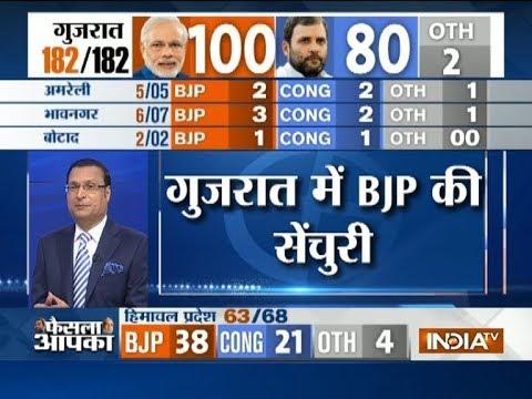 Gujarat Poll Result: BJP touches a magical figure, Congress = 80, BJP=100