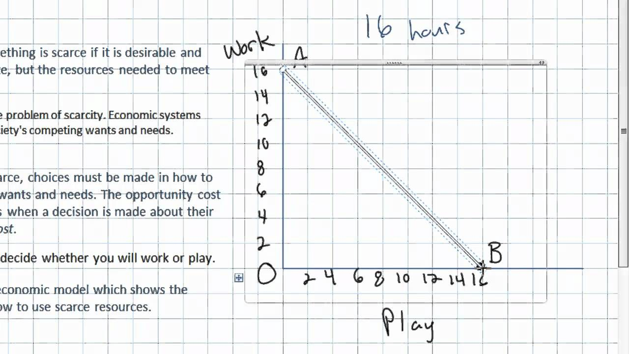 worksheet. Production Possibilities Curve Worksheet