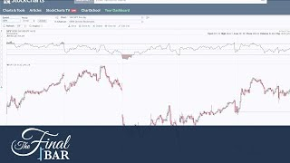 Market Pullback and Relative Strength with Craig Johnson CMT | David Keller, CMT | The Final Bar