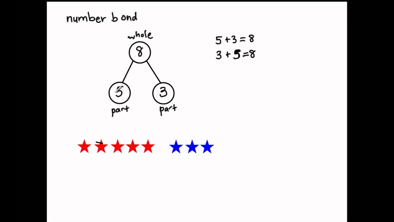 K.OA.1 - Number Bonds (Singapore Math) - YouTube [ 720 x 1280 Pixel ]