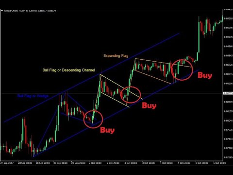 forex-channel-trading-strategies-|-definition,-strategies,-tools