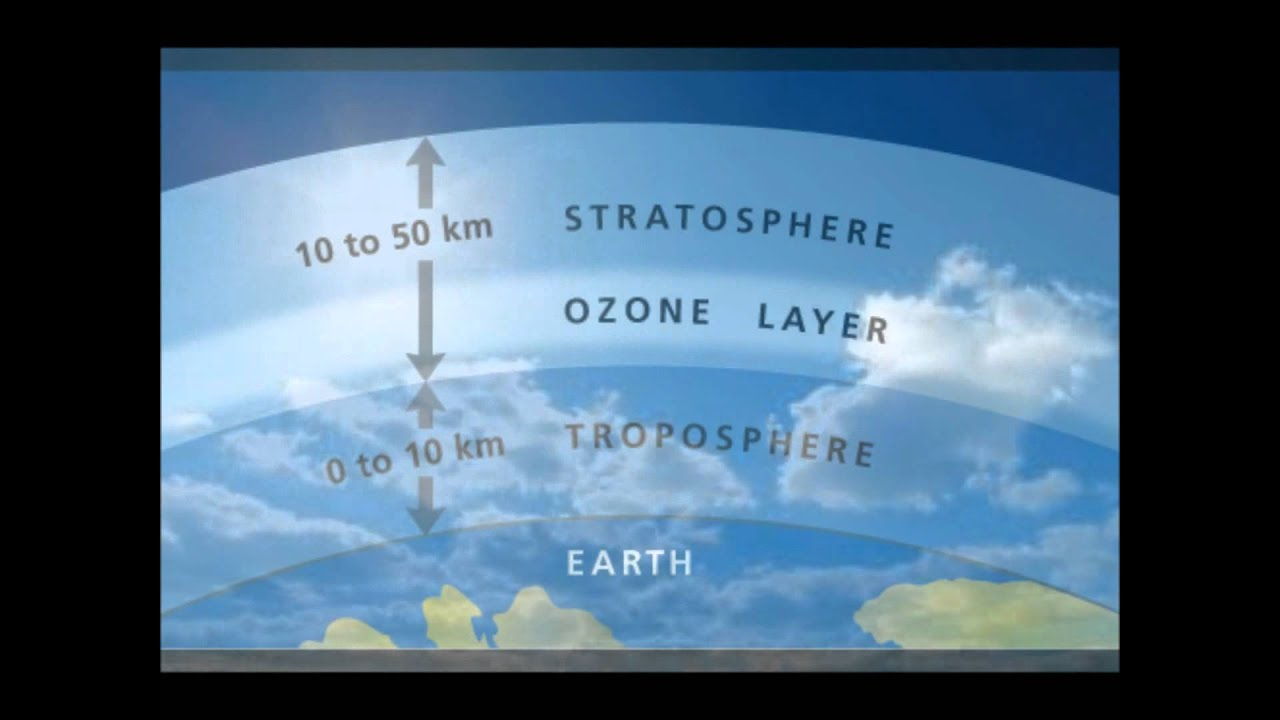 an essay on the decline of the ozone layer Ozone layer the ozone layer is a layer in earth`s atmosphere, that has relatively high concentrations of ozone (o3) it is mainly found in the lower portion of the stratosphere, 15-35km above earth it is mainly found in the lower portion of the stratosphere, 15-35km above earth.