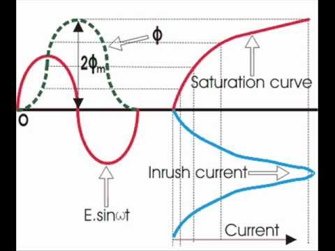Magnetizing Inrush Current of Transformer