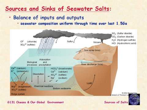 Oceanography Lecture 16 Seasalts