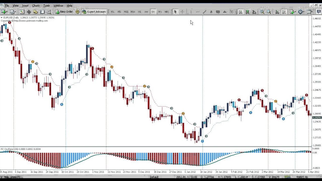 Trading Setups Of The Pz Trend Following Suite Mt4 Youtube