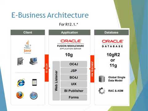 Oracle E-Business Suite Architecture