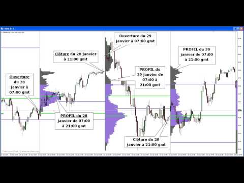 Comprendre La Bourse - Forex Strategie - Graphique Bourse