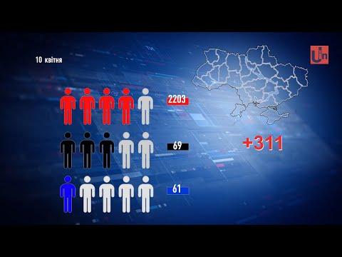 5 нових випадків COVID-19 на Закарпатті, серед них сімейний лікар. В Україні понад 2 тисячі