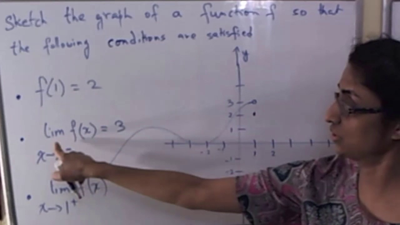 Sketching A Graph Of A Function That Satisfies Given Conditions