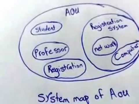 Multiple cause diagram and system map youtube multiple cause diagram and system map ccuart Choice Image