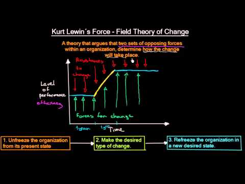 Kurt Lewin´s Force Field Theory of Change | Organizational Change | MeanThat